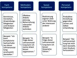Abb 13 Berufliche Handlungskompetenz Im Original